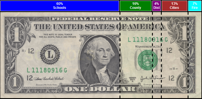 Image of dollar bill with percentages delineating percentages of tax dollars allocation